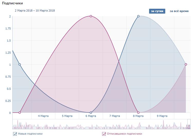 Статистика подписчиков страницы в ВК