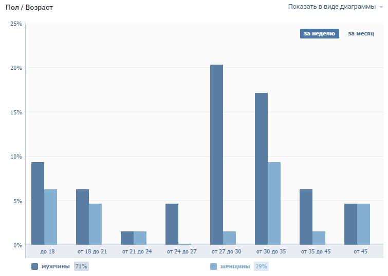 Статистика пола и возраста посетителей страницы в ВК