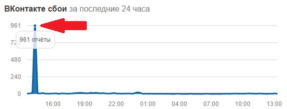 Почему не работает Вконтакте? Что делать?