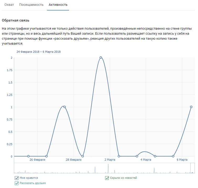 Статистика активности на странице в ВК