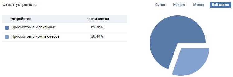 Статистика охвата устройств посетителей страницы в ВК