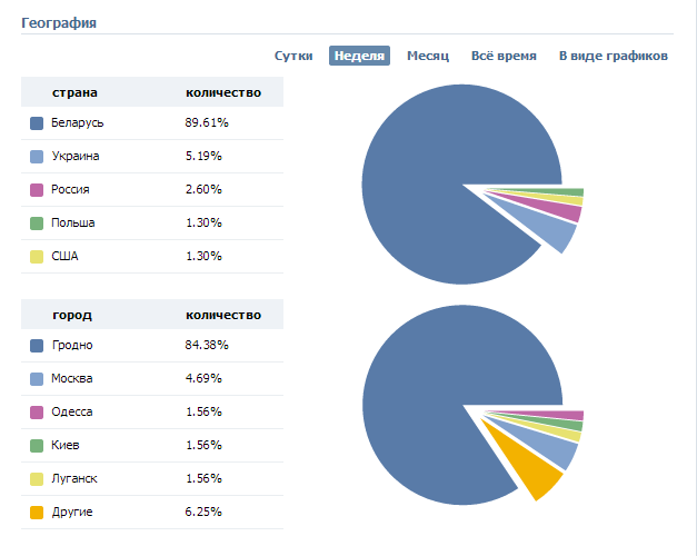 география+статистики+Вконтакте