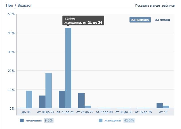 пол+и+возраст+статистики+Вконтакте