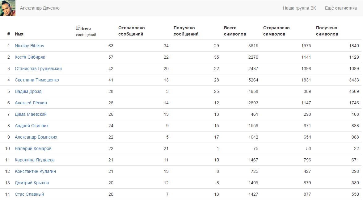 Как статистику сообщений сделать