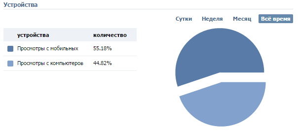 Статистика устройств в группах Вконтакте