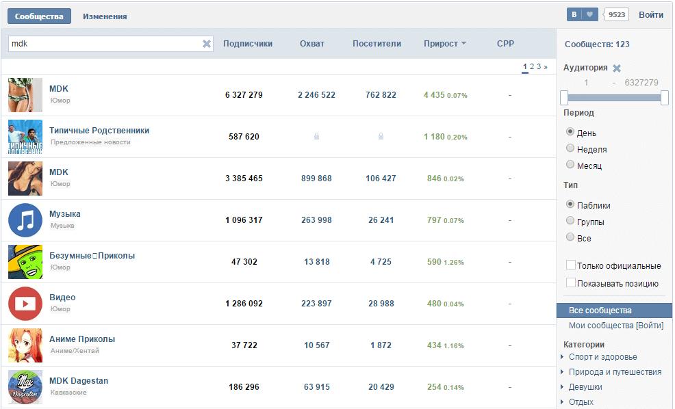 Как узнать статистику группы Вконтакте