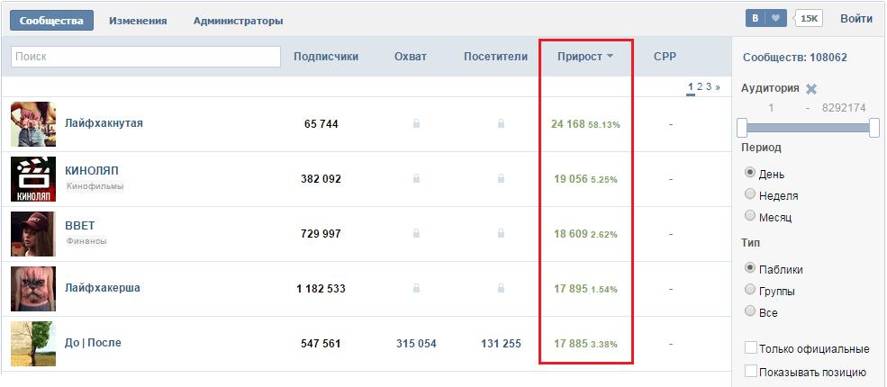 Прирост участников в группах Вконтакте