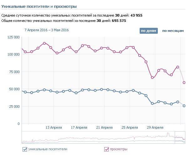 Посещаемость группы Вконтакте праздники