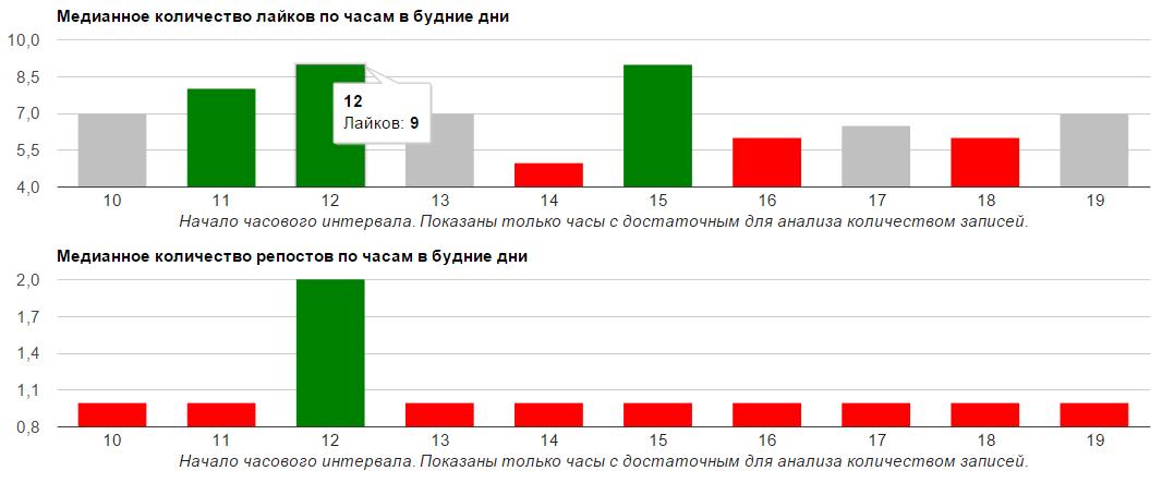Анализ активности группы в ВК по времени