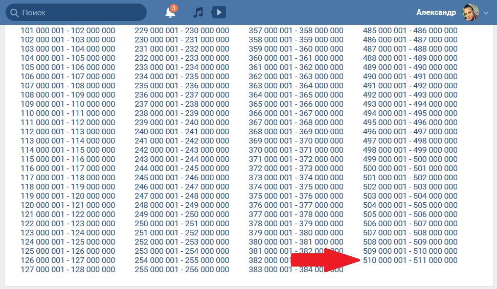 Сколько людей зарегистрировано ВК